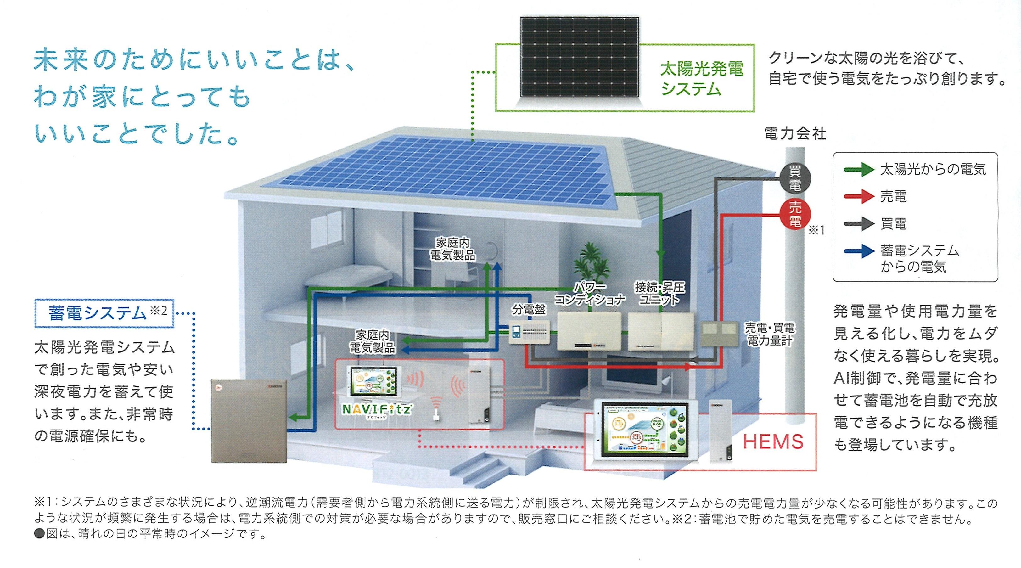 仕組み 発電 太陽 光